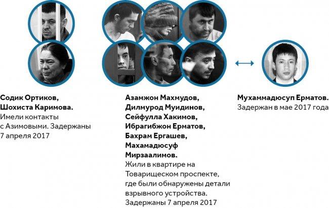 Инфографика: Серафим Романов / «Новая в Петербурге»