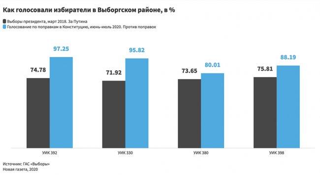 Инфографика: Анна Жаворонкова / «Новая газета»