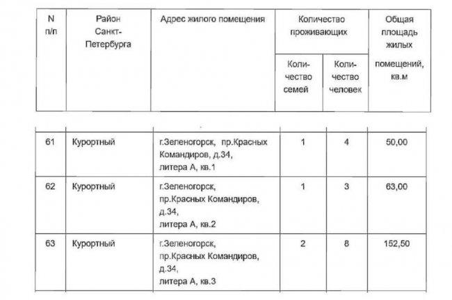 Данные с сайта Жилищного комитета Санкт-Петербурга
